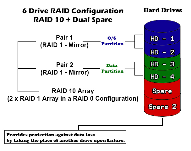 A diagram showing our six-drive raid configuration